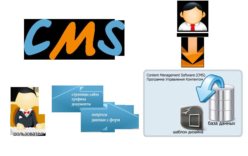 Что такое CMS и зачем она нужна