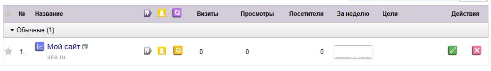 Главная панель Яндекс.Метрика